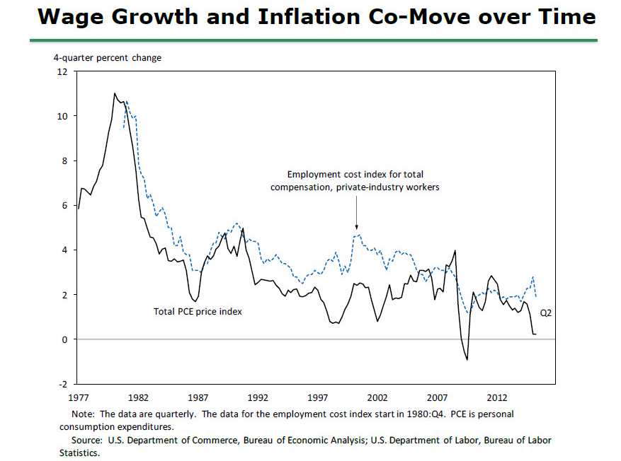 FRB  Speech with Slideshow  Yellen  Inflation Dynamics and     Board of Governors of the Federal Reserve System