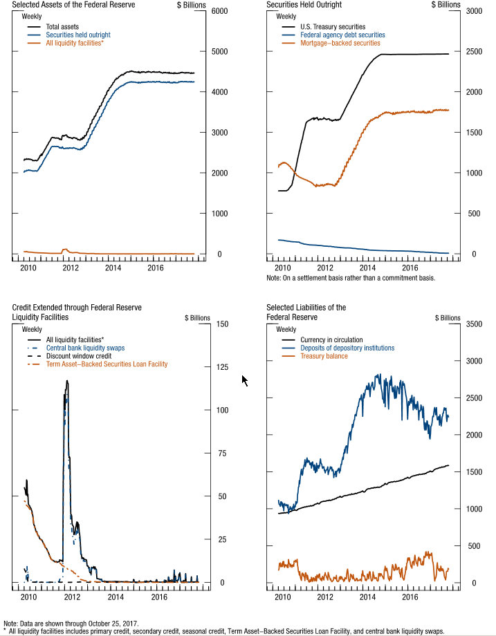 Figure 1. Credit and liquidity programs and the Federal Reserve's balance sheet
