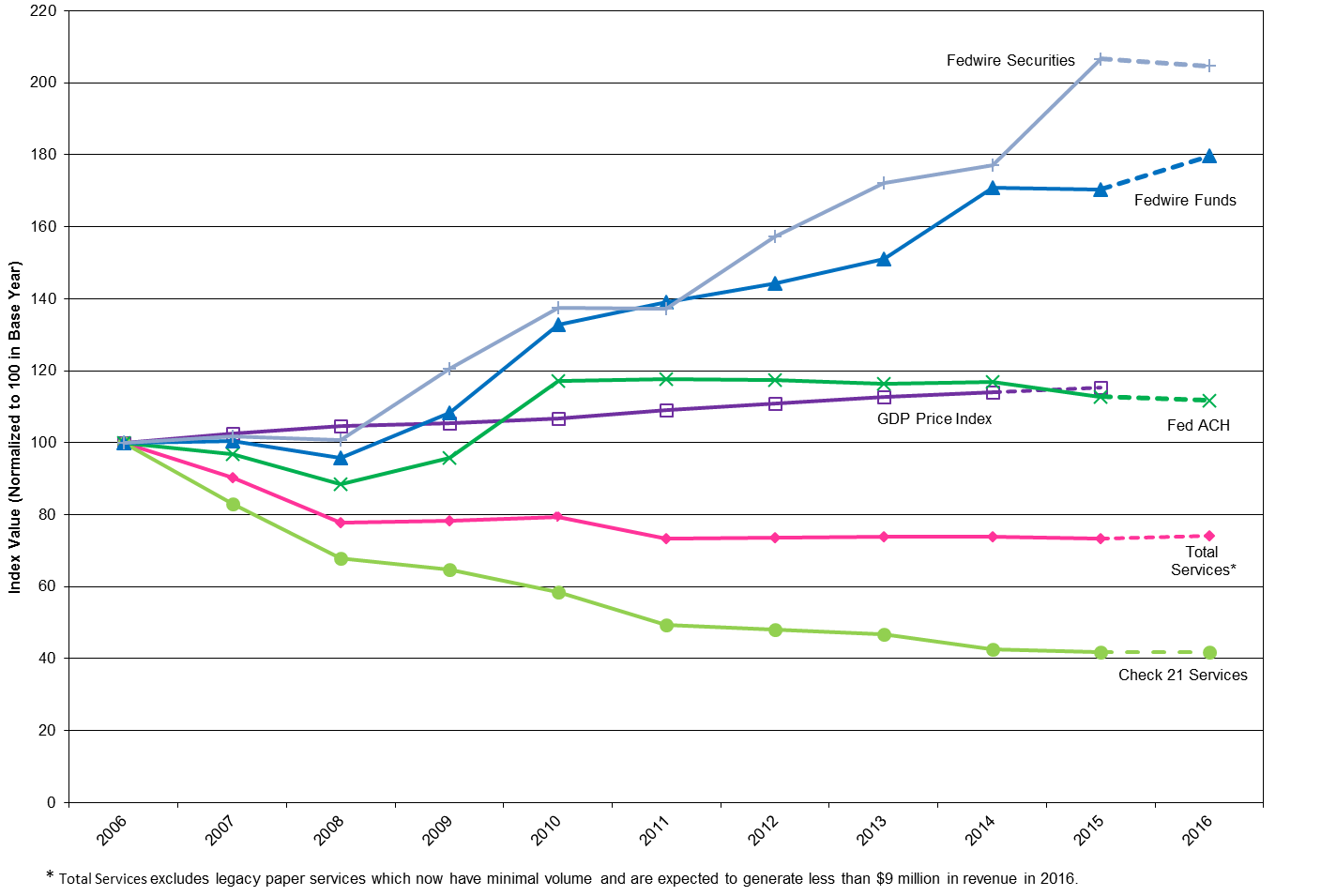 Figure: Price Indexes for Federal Reserve Priced Services. Line chart, by index value (normalized to 100 in Base Year), 2006 to 2016. Data are annual rate. There are six series, 'Fedwire Securities,' 'Fedwire Funds,' 'GDP Price Index,' 'Fed ACH,' 'Total Services,' and 'Check 21 Services.' All series begin at 100. Fedwire Securities generally increases to about 205 by 2015.  Fedwire Funds generally increases to about 170 by 2015. GDP Price Index generally increases to about 118 by 2014. Fed ACH generally decreases to about 90 by 2008 and then generally increases to about 117 by 2015. Total Services generally decreases to about 75 by 2015 and excludes legacy paper services which now have minimal volume and are expected to generate less than $9 million in revenue in 2016. Check 21 Services generally decreases to about 40 by 2015. The projection values are nearly unchanged from the previous year�s values, except for Fedwire Funds which climbs to 180.                    