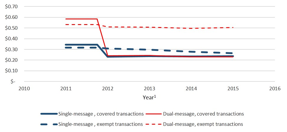 Chart 1 Average Interchange Fee per Trasaction. A line graph showing average fees since late 2011 through 2014 by network type: Dual-message networks and Single message networks.