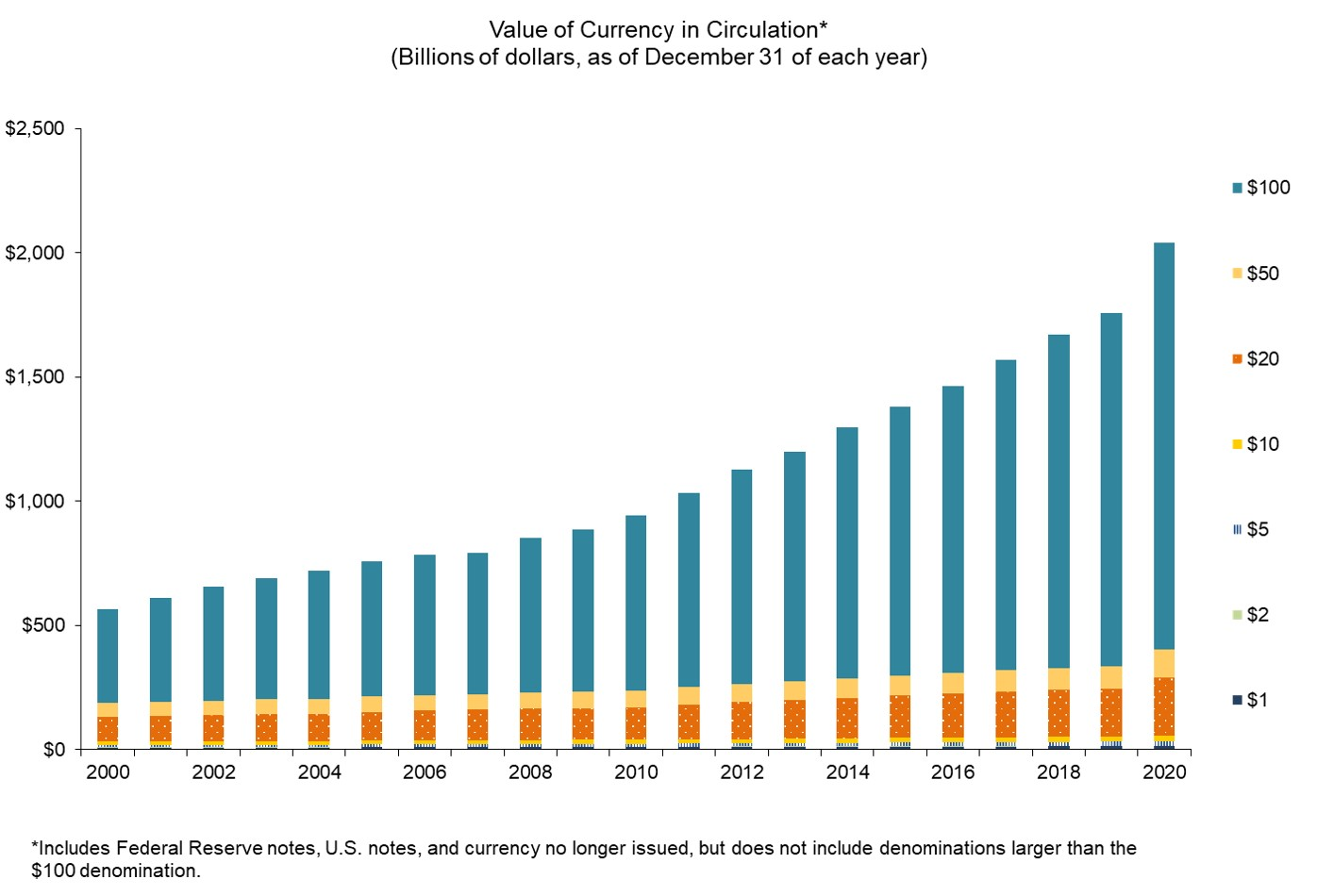 Chart of value of currency in circulation, excluding denominations larger than the $100 note. Details are in the Data table above.