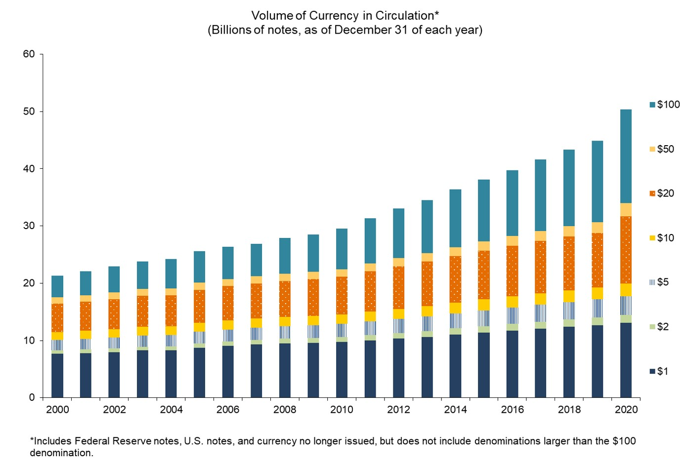 Chart of volume of currency in circulation, excluding denominations larger than the $100 note. Details are in the Data table above.