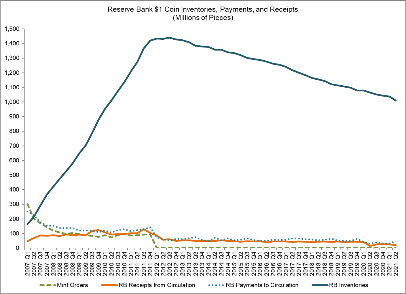 Reserve Bank Quarterly $1 Coin Inventories, Payments, and Receipts. Details are available from the data table links above.