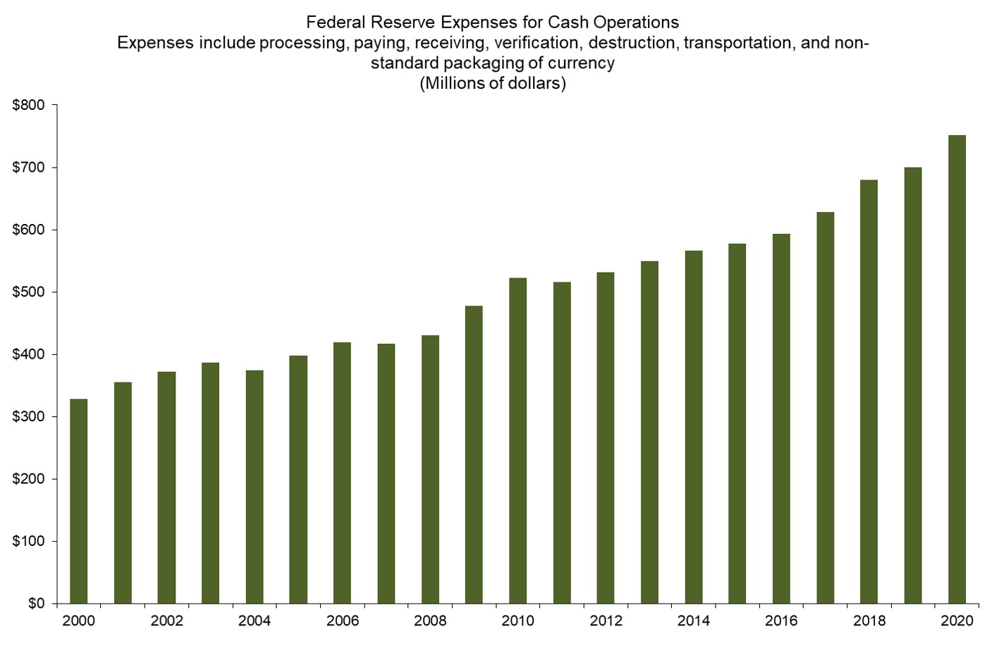 Chart of Federal Reserve expenses for cash operations. Details are in the Data table above.