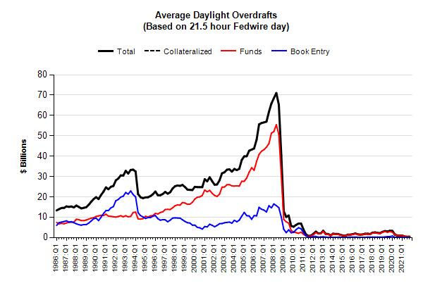 Chart of average daylight overdrafts, based on a 21.5-hour Fedwire day