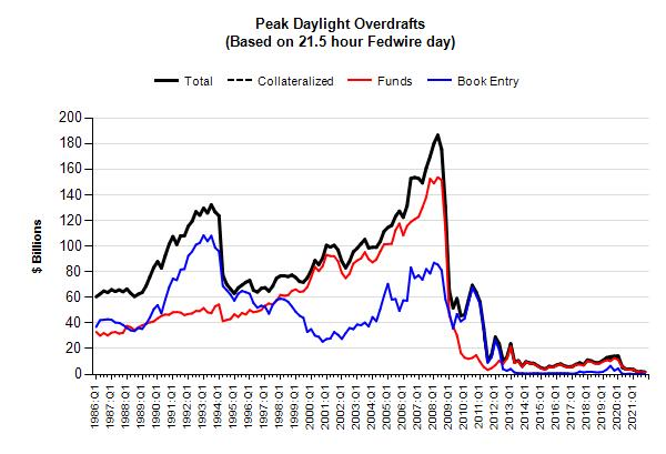 Chart of peak daylight overdrafts, based on a 21.5-hour Fedwire day