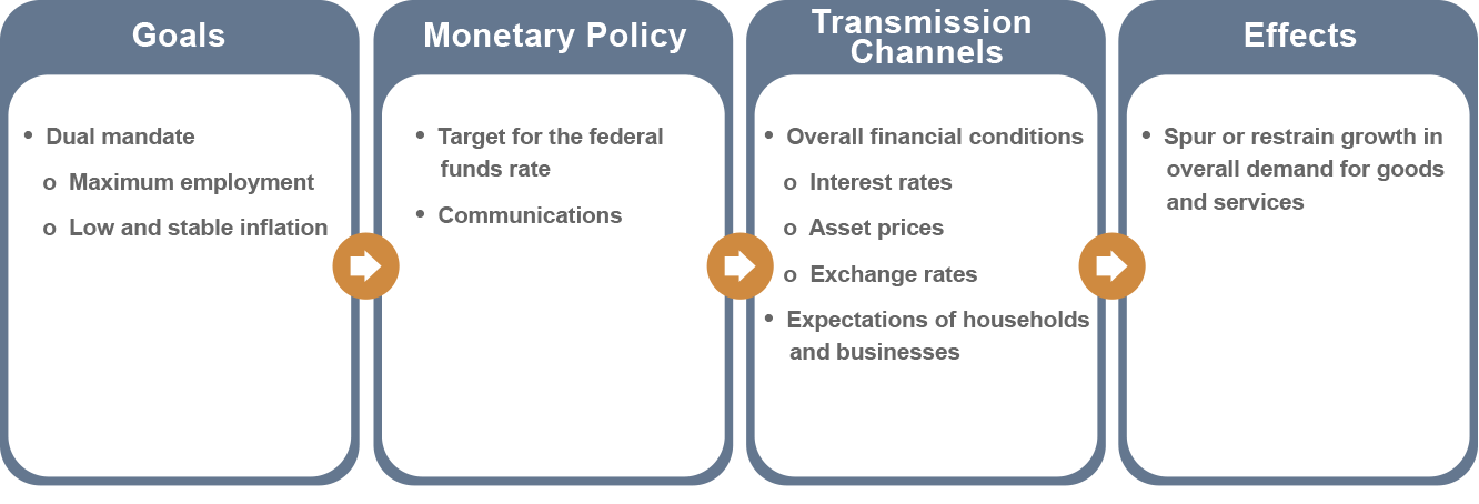 Figure 1: The Transmission of Monetary Policy