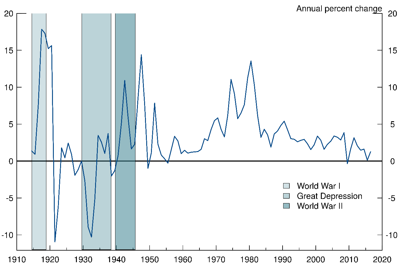 Price Stabilization in the 1990s: Domestic and International Policy Requirements