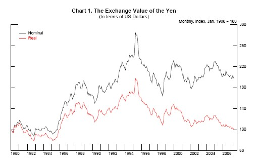 Chart 1 Plots Inde Of The Exchange Value Yen In Terms U S Dollars