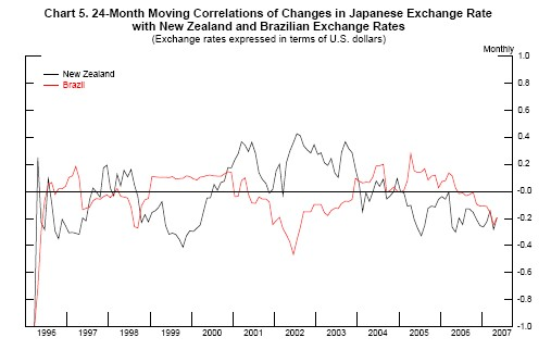 Chart 5 Plots The 24 Month Moving Correlation Of Dollar Yen Exchange Rate