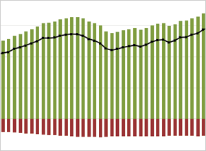 Vertical bar chart showing two stacked data series and a line running horizontally along the first data series.