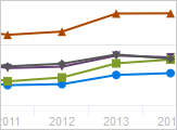 Line chart with five lines, one orange, one gray, one purple, one green, and one blue.