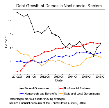 Debt Growth of Domestic Nonfinancial Sectors. See accessible link for data.