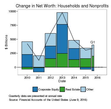 Change in Net Worth: Households & Nonprofits. See accessible link for data.