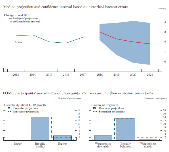 Figure 4.A. Uncertainty and risks in projections of GDP growth