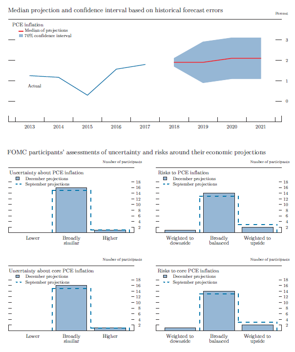 Figure 4.C. Uncertainty and risks in projections of PCE inflation